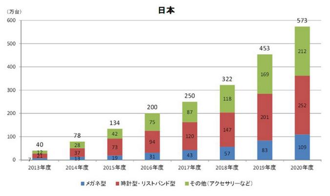 日本国内のウェアラブル端末の販売台数予測