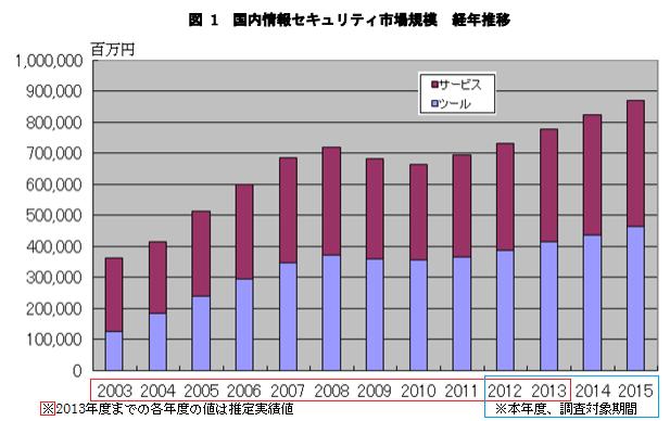 jouhou-security-gyoukai-001