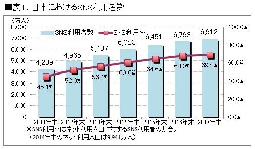SNS利用者数