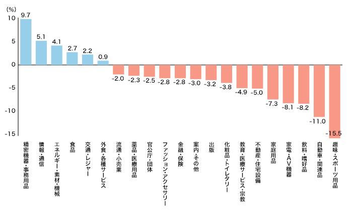 2015年 21業種のマスコミ四媒体広告費伸び率