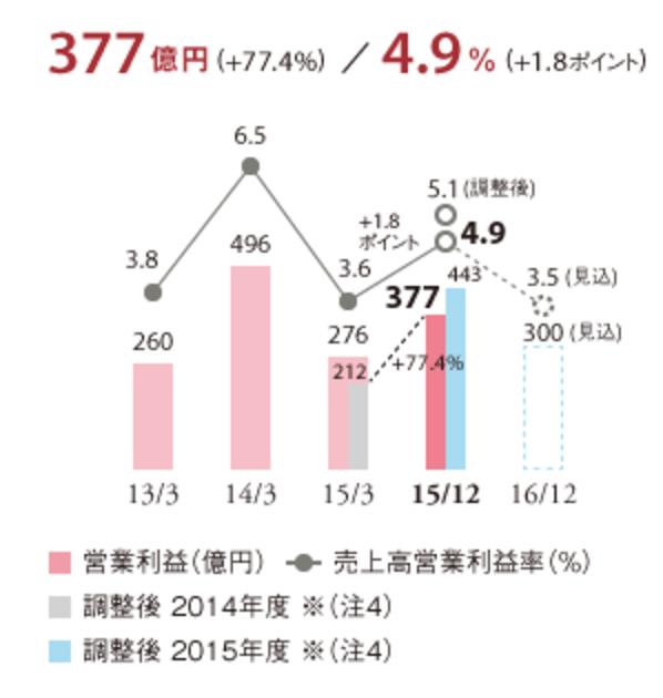 資生堂 営業利益/売上高営業利益率