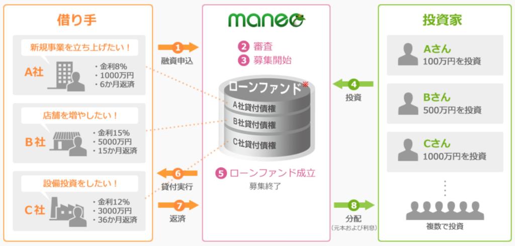 maneo サービス概要