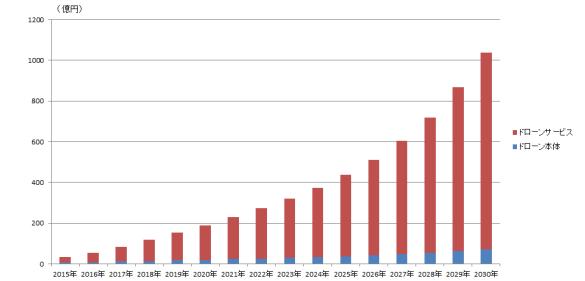 ドローン業界 市場規模
