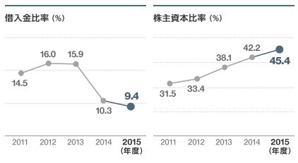 三菱電機・借入金・株主資本比率