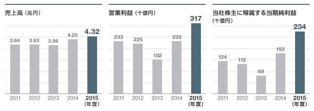 三菱電機営業利益