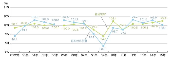 日本の総広告費と国内総生産(GDP)の推移